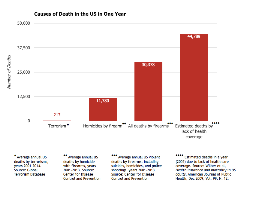 Causes of Death in the US #2